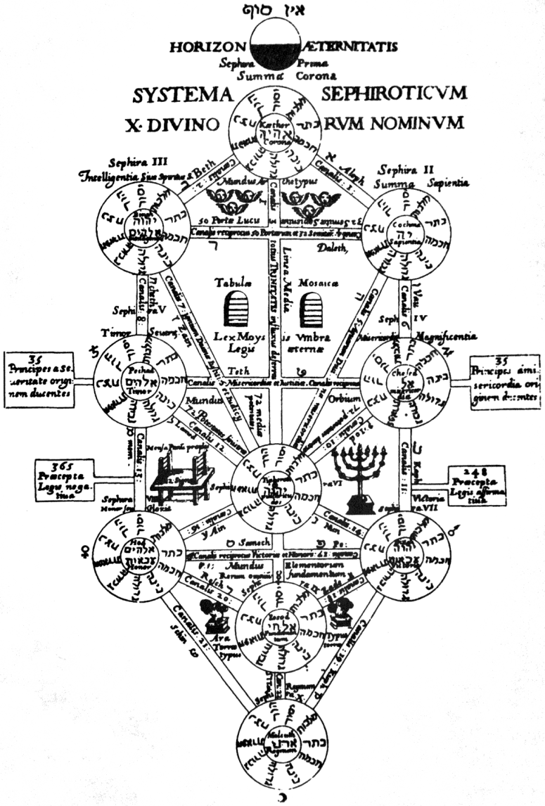 Kircher_Tree_of_Life